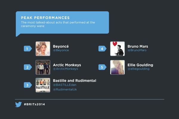 brit award twitter_2014