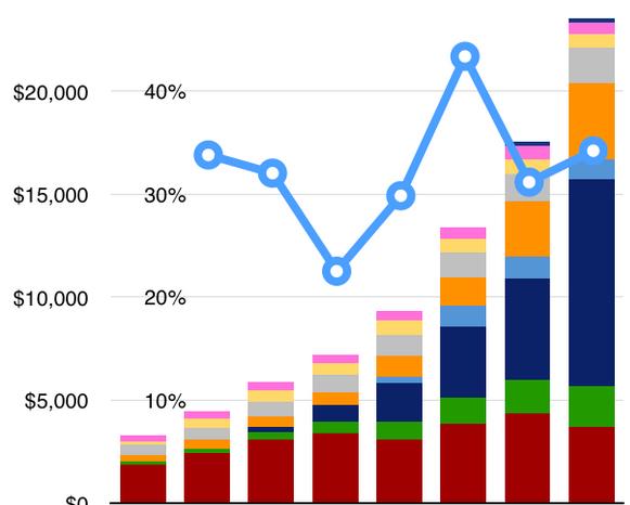 El efecto del streaming sobre iTunes y las descargas