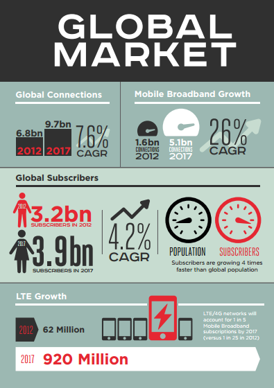 gsma.com newsroom wp content uploads 2013 12 GSMA Mobile Economy 2013.pdf