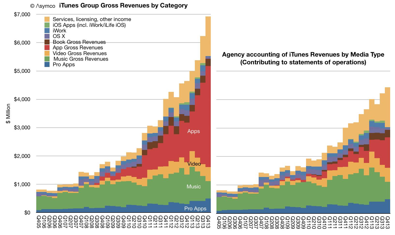 itunes 2013 app revenues