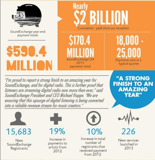 SoundExchange pagó 590$ millones en 2013
