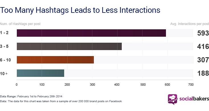 Efectos y usos de los hashtags en el Social Media