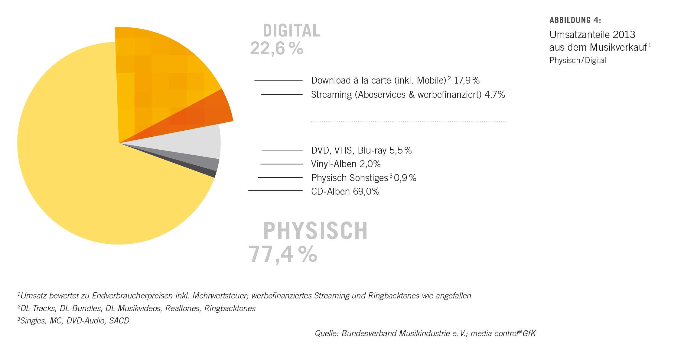 mercado alemania discografico 2013