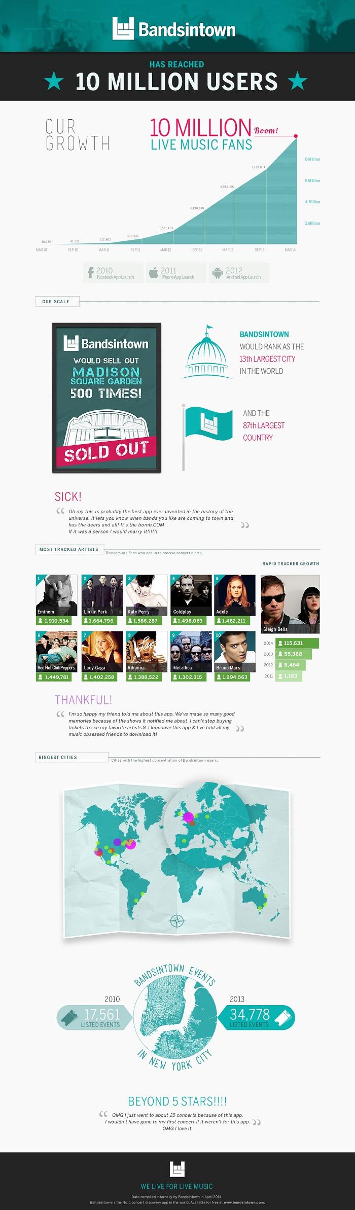 Bandsintown supera los 10 millones de usuarios