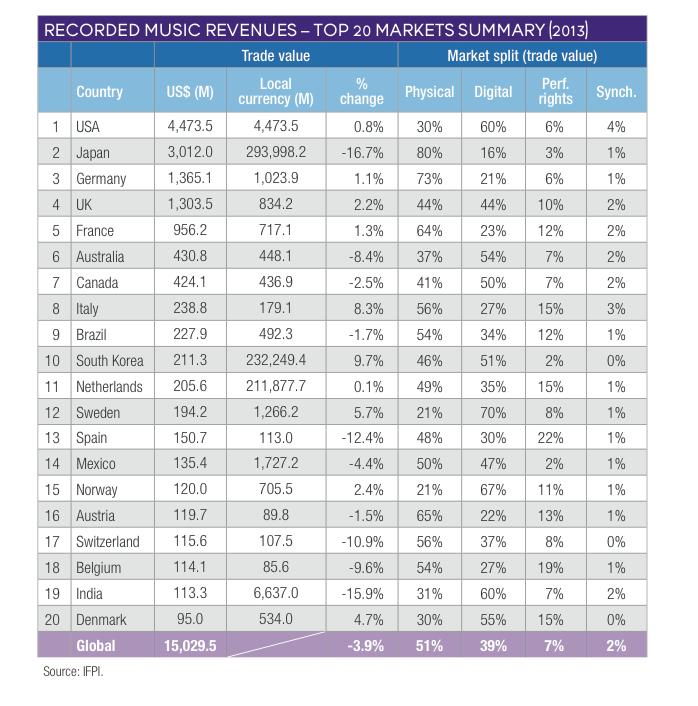 IFPI Mercados Globales 2014