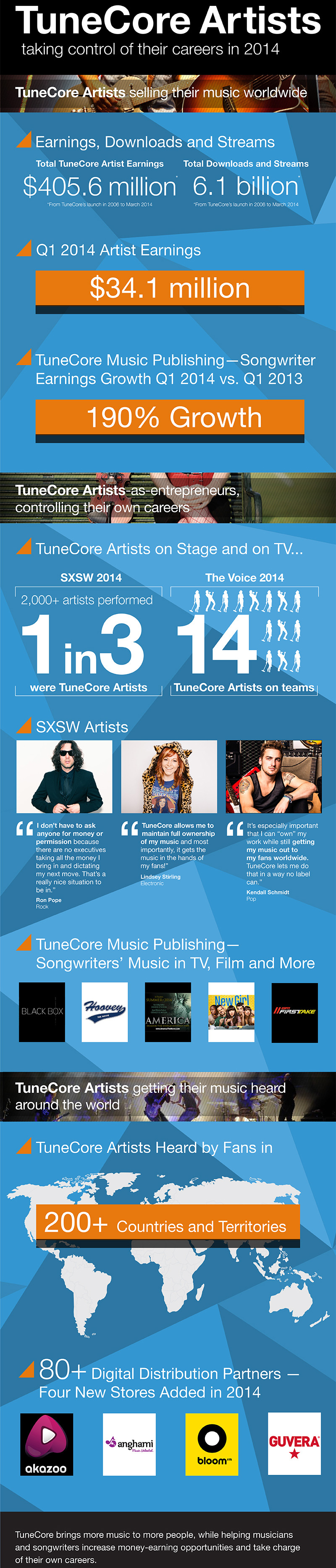 Tunecore_artist_milestones_2014_middle