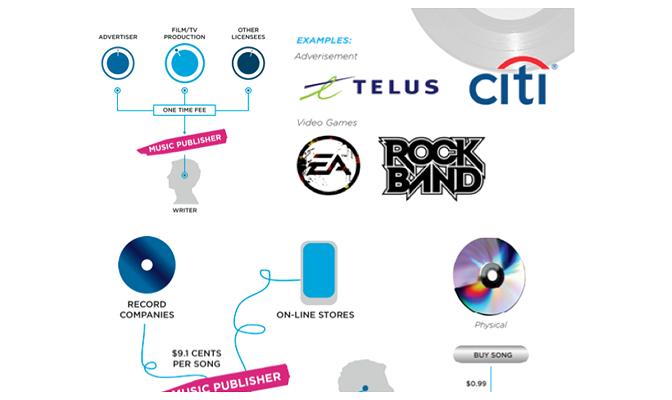 Infografía: Breve resumen de tipos y formas de royalties editoriales