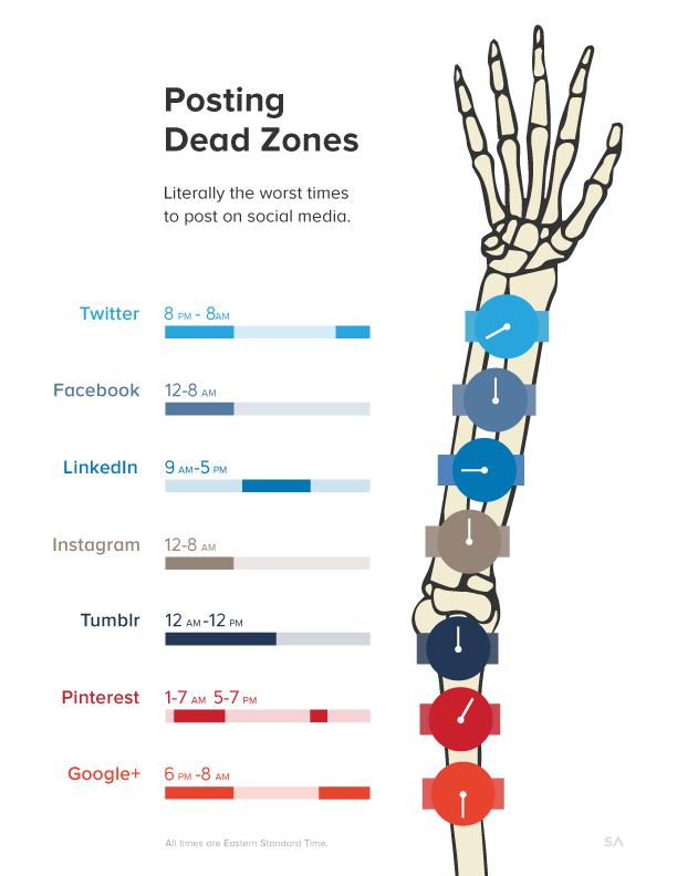 Infografía: Las peores horas para publicar en redes sociales