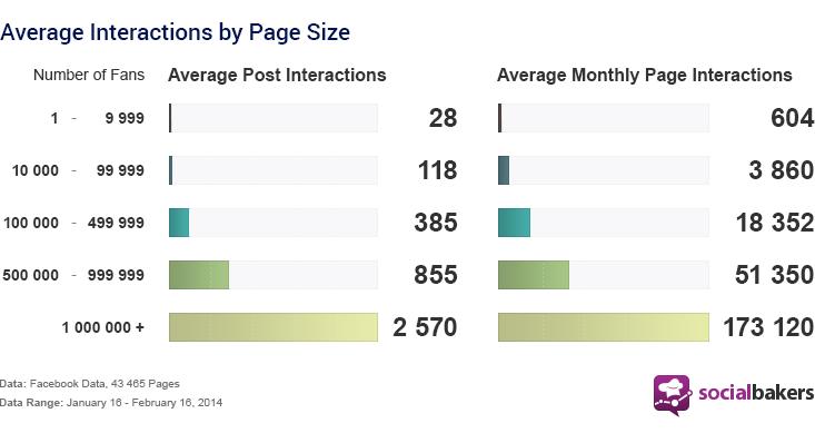 Interacción promedio en Facebook