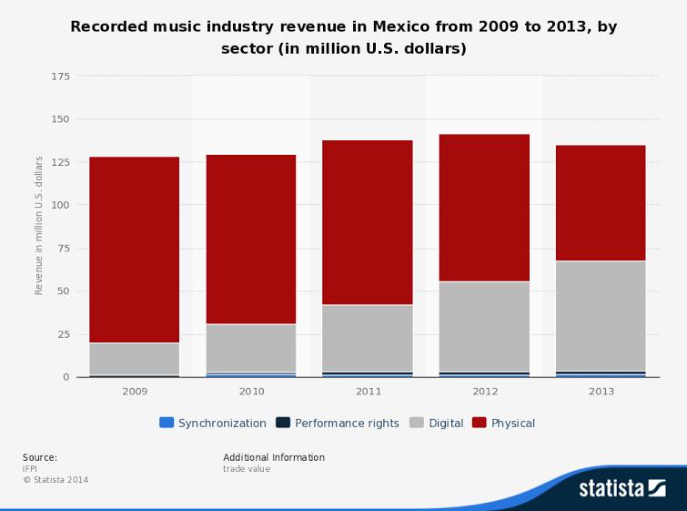 mexico 2009-2013