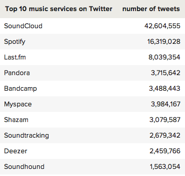 top10 music services on Twitter
