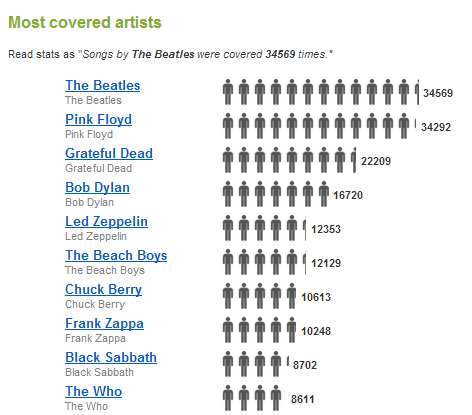 Concert Statistics   setlist.fm