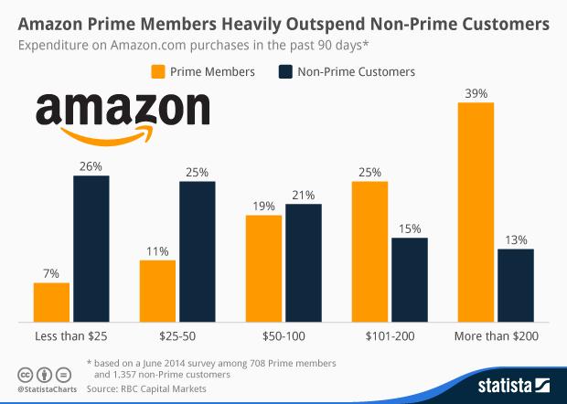 amazon_prime_consumers