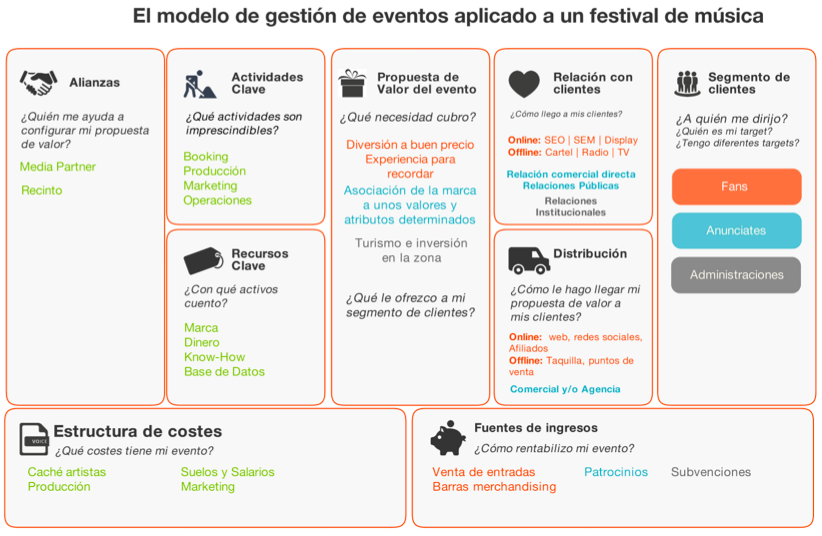 Creación de un festival de música con el modelo Canvas