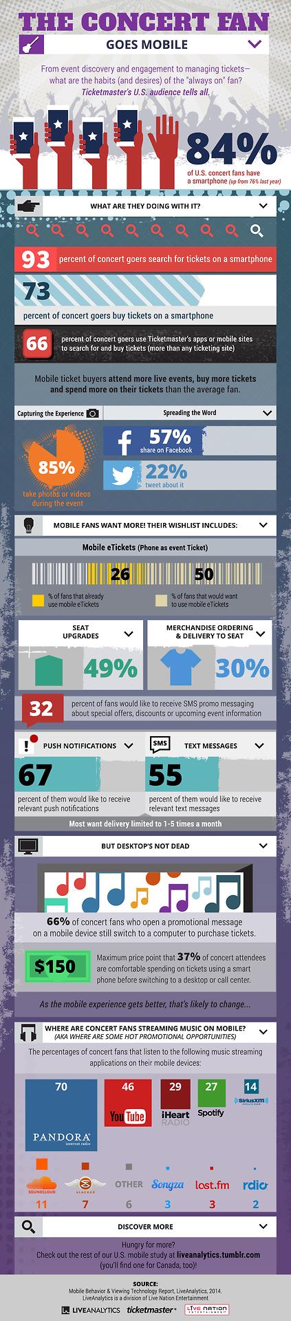Infografía 2da parte: Los fans de conciertos, cada vez son más móviles