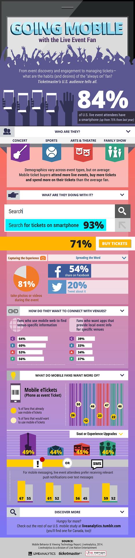 Infografía: Los fans de eventos en directo, cada vez son más móviles