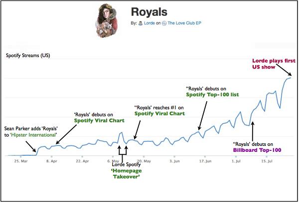 Spotify Viral Chart, nuevas métricas, para una nueva Era