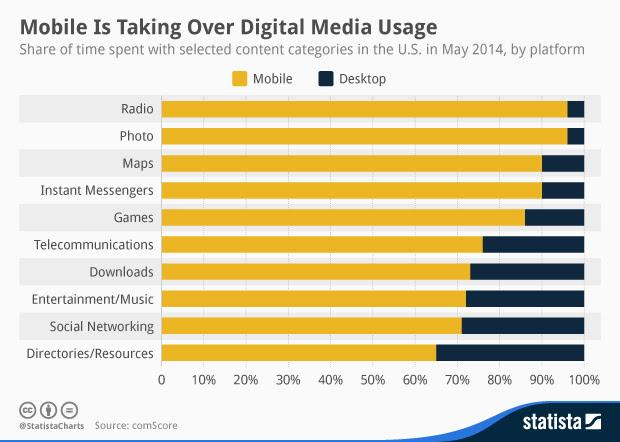 El uso móvil acapara la mayor parte del tiempo de consumo de medios digitales