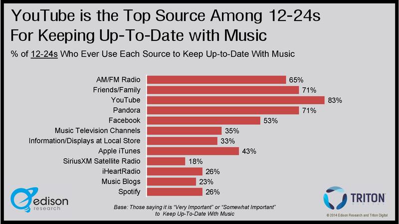 Infografía: Cómo se descubre música nueva entre los 12 y los 24 años