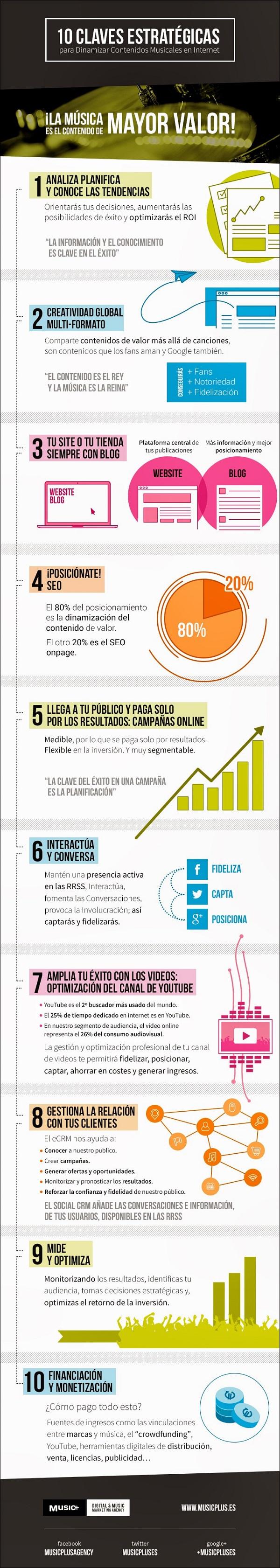 musicplus_infografia (1)