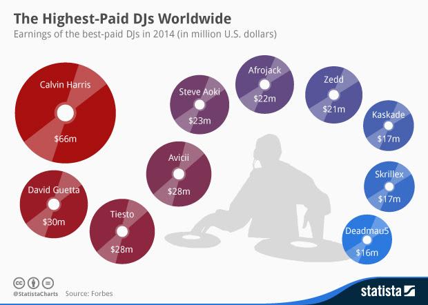 Los DJs mejor pagados a nivel mundial en 2014