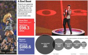 Super Bowl sales boost