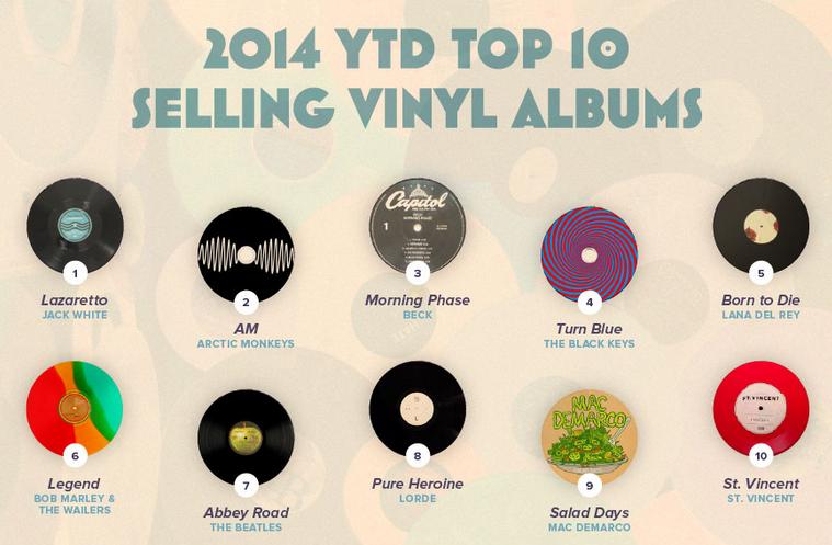 Peculiaridades del negocio del vinilo y el top 10 de ventas de 2014