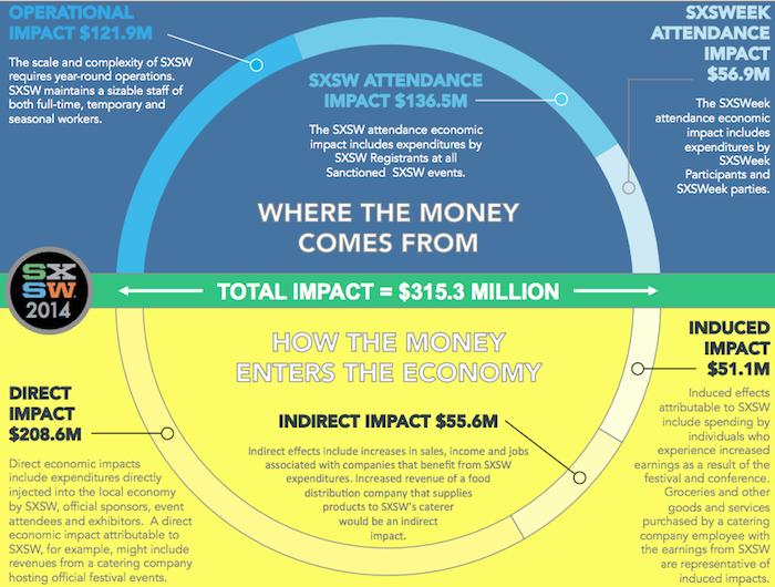 SXSW 2014 impact