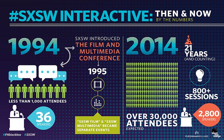 SXSW2014_Infographic