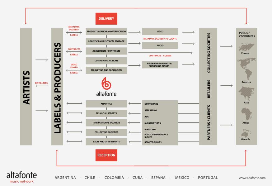 Altafonte, una distribuidora para el mercado latino