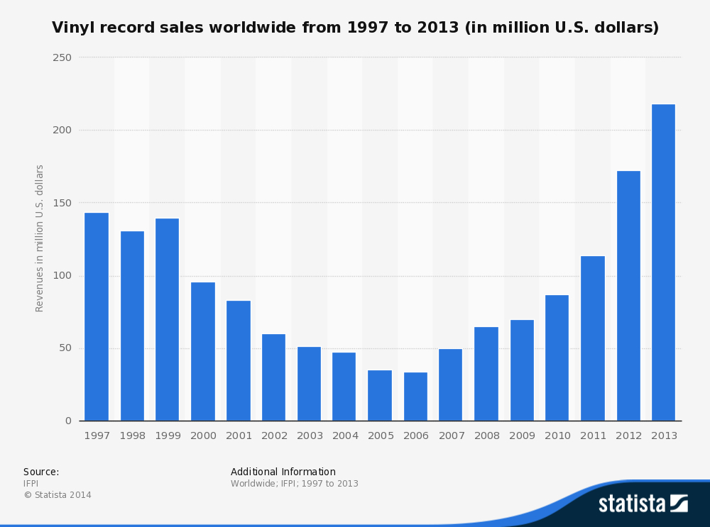 vinyl-record-sales-worldwide_1997-2013
