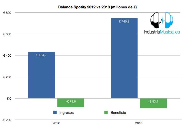 Spotify balances 2012_2013