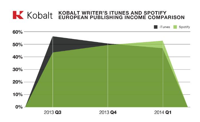 Los royalties de Spotify superan los de iTunes para Kobalt en Europa