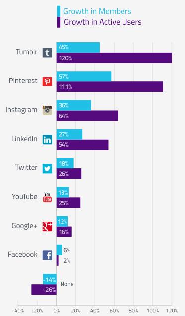 social media 2014 report