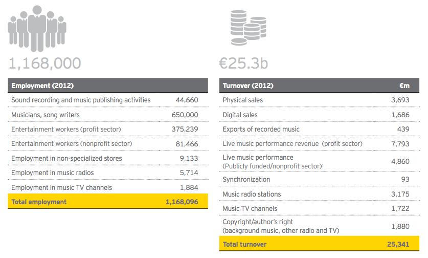 industrias creativas musica europa 2014