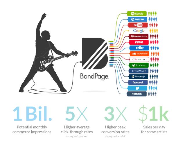 BandPage consigue grandes resultados para los artistas en los servicios de streaming