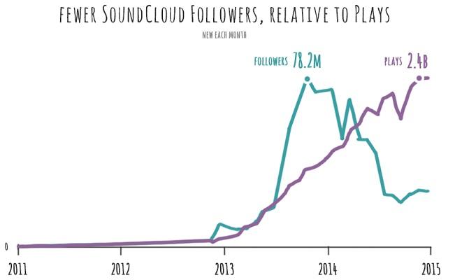 soundcloud seguidores y escuchas