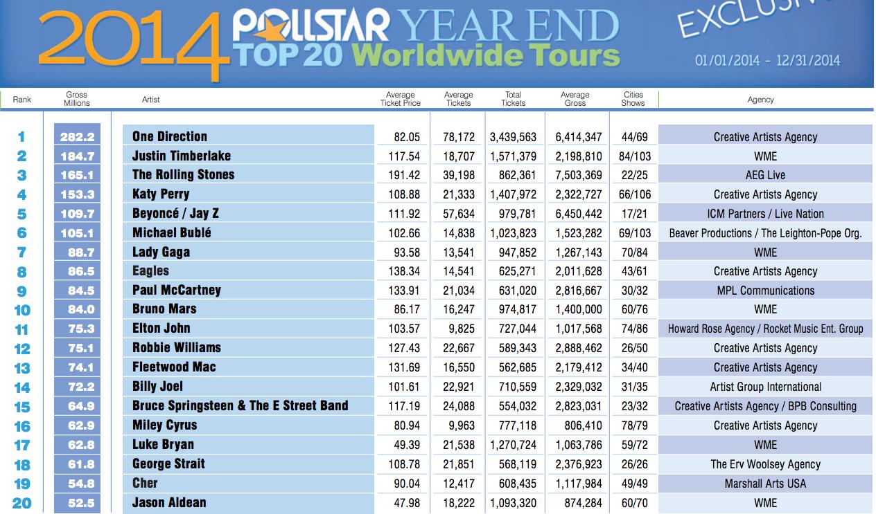 top20 giras mundiales 2014