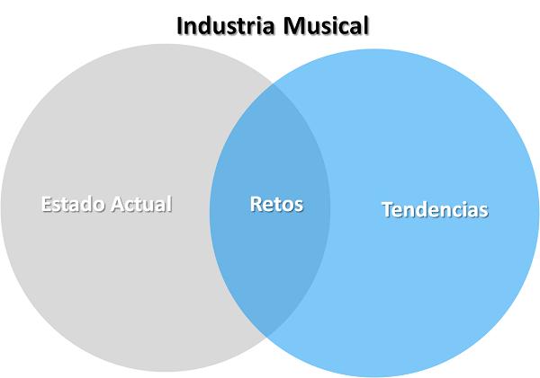 Estado de la industria de la música, tendencias y retos (en 3 minutos)