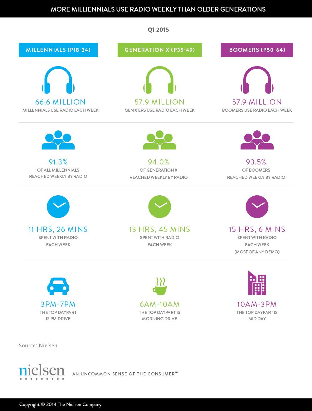 Infografía: Millennials, grandes consumidores de radio