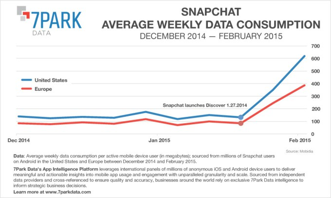 snapchat-data-consumption