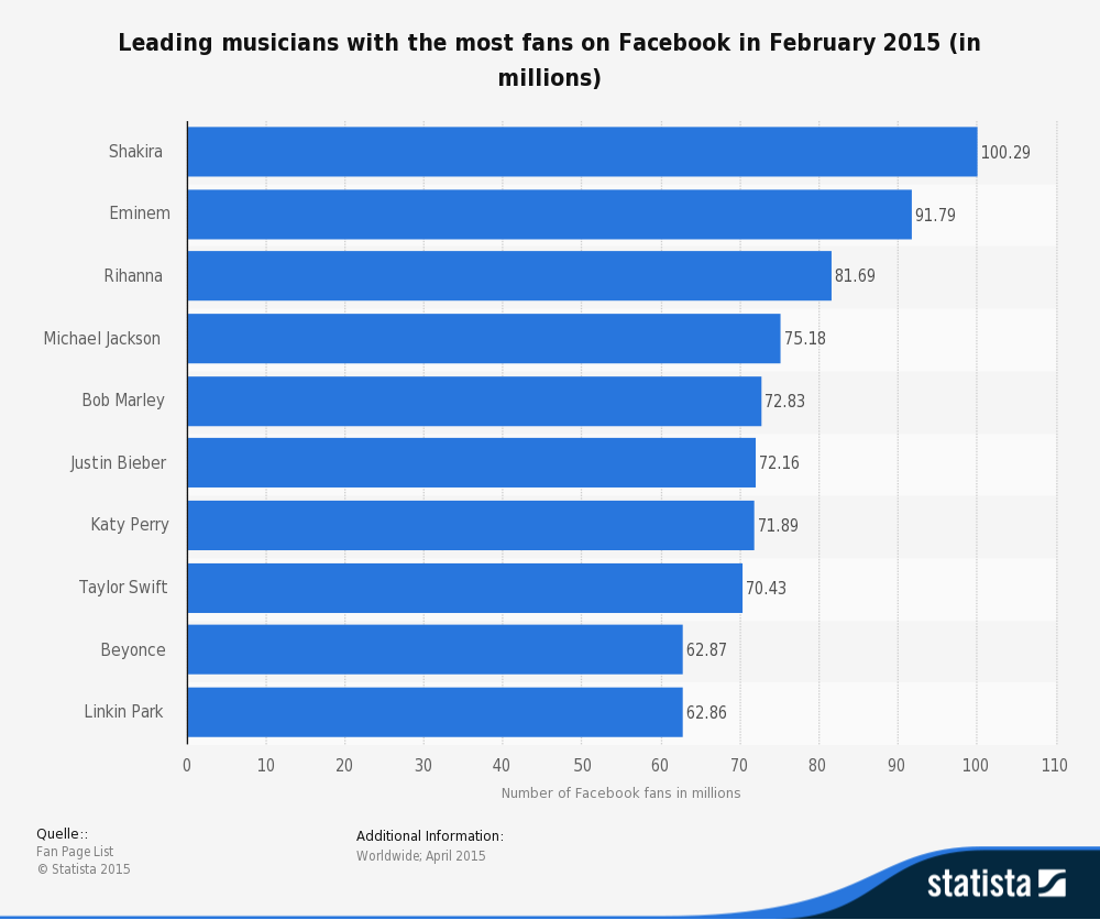 Facebook Statista