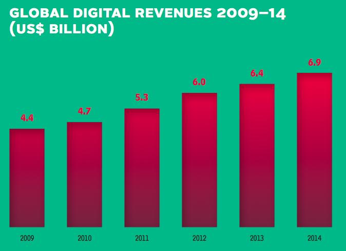Estudio sobre la transparencia en la industria de la música digital
