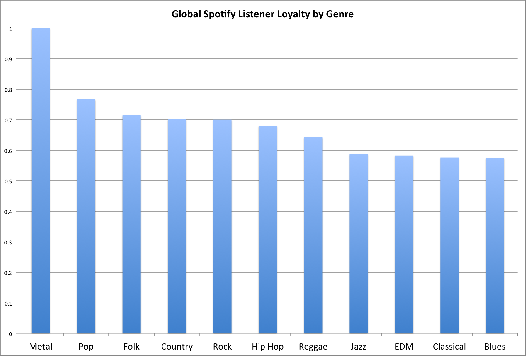 global Spotify loyalty
