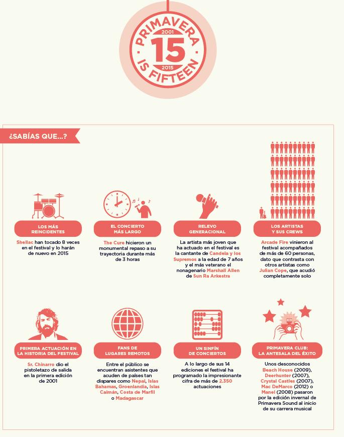 Infografía: Evolución y crecimiento, 15 años del Festival Primavera Sound