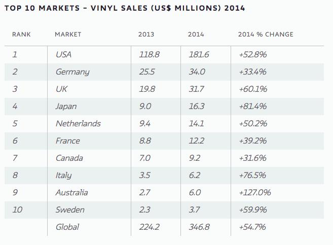 ventas de vinilo 2014