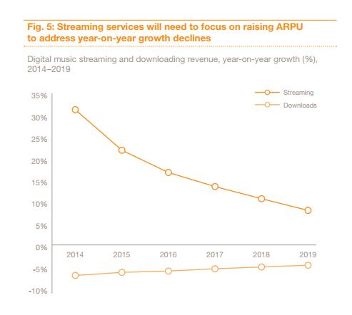 Servicios Streaming   2014-2019