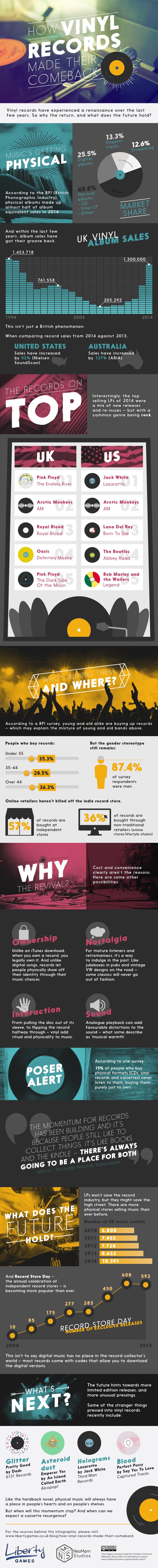 infografia vinilos 2014