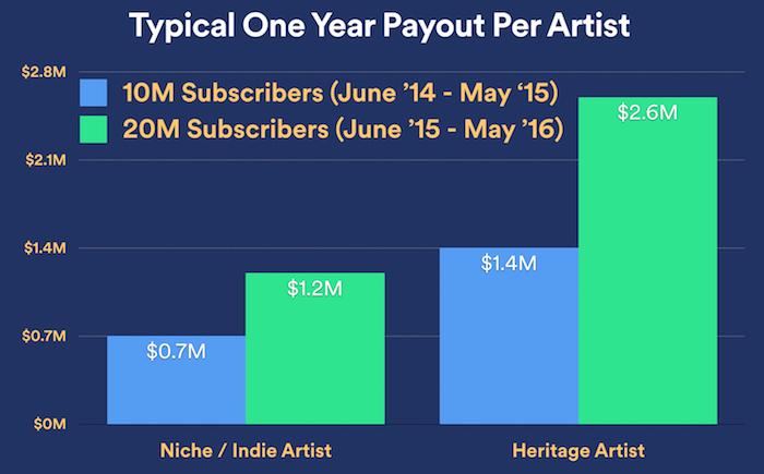 spotify 2014 - 2015 payouts nicho