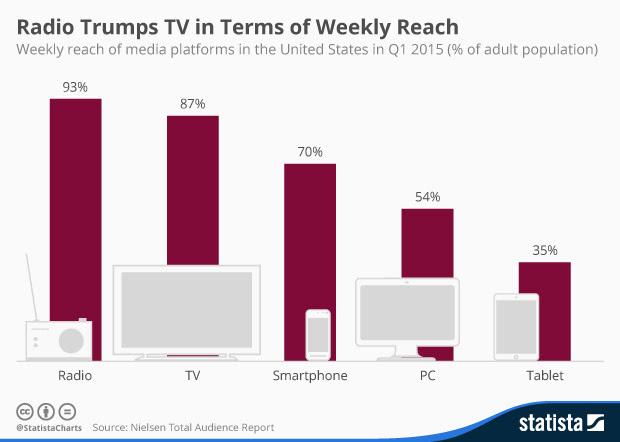 En EEUU los medios tradicionales (Radio y TV) siguen siendo los de mayor alcance y uso